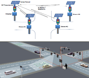 Dimts Intelligent Transport Systems Its